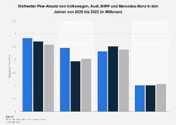 VW, Audi, BMW, Daimler - Weltweiter Pkw-Absatz in 2017