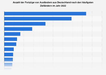 Fortzüge von Ausländern aus Deutschland nach Zielländern 2016