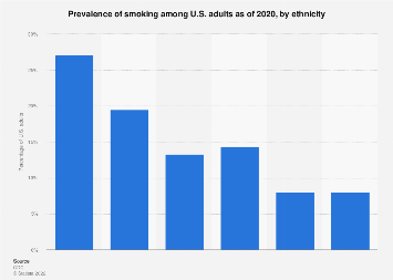 U.S. smoking prevalence among adults by ethnicity 2017