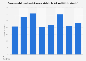 U.S. sedentary lifestyle among adults by ethnicity 2018