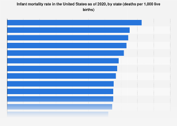 U.S. infant mortality rate by state 2018