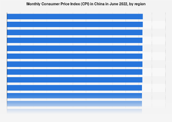 China: monthly Consumer Price Index (CPI) by region May 2018