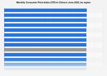 China: monthly Consumer Price Index (CPI) by region November 2017