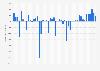 Net income/loss of Deutsche Bank 2015-2019