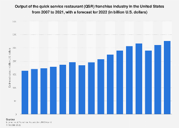 Output of the quick service restaurant franchise industry in the U.S. 2007-2017