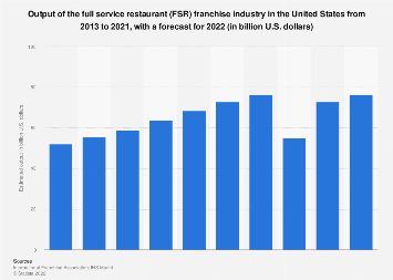 Output of the full service restaurants franchise industry in the U.S. 2007-2018