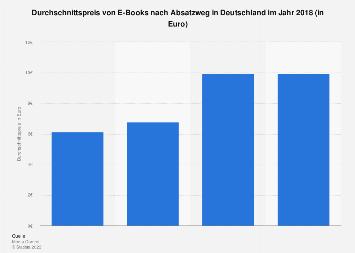 Durchschnittspreis von E-Books nach Absatzweg in Deutschland 2018