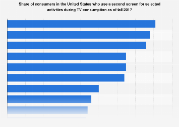 Second screen activities of U.S. users while watching TV 2017