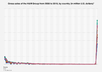 Gross sales of the H&M Group worldwide 2008-2017, by country