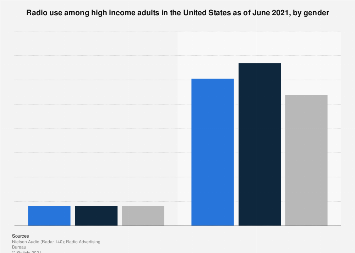 Radio use among high income adults in the U.S. in 2019, by gender