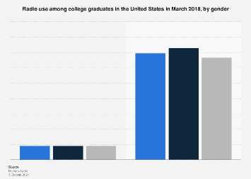Radio use among college graduates in the U.S. in 2016, by gender
