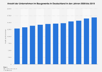 Baugewerbe - Anzahl der Unternehmen in Deutschland bis 2017