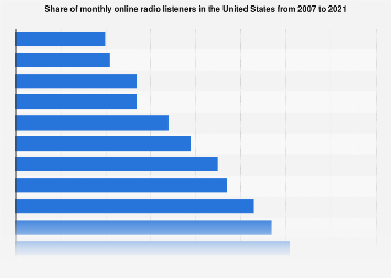 Share of monthly online radio listeners in the U.S. 2007-2019