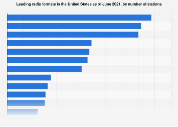 Leading radio formats in the U.S. in 2016, by number of stations