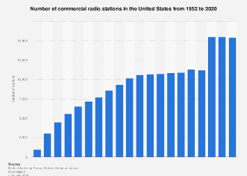 Number of commercial radio stations in the U.S. from 1952 to 2016