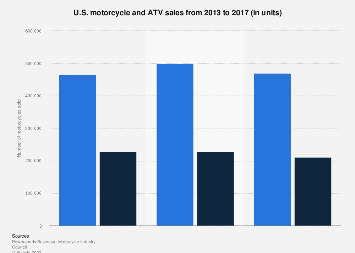 United States - motorcycle sales 2011-2016