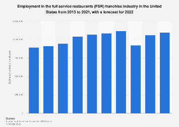 Employment in the full service restaurants franchise industry in the U.S. 2007-2018