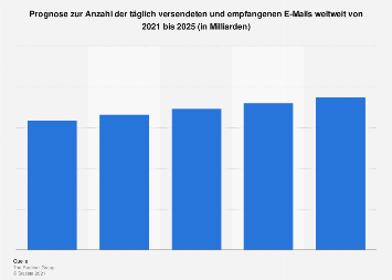 Prognose zur Anzahl der täglich versendeten und empfangenen E-Mails weltweit bis 2022