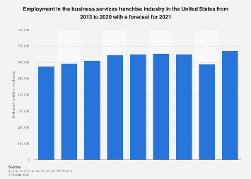 Employment in the business services franchise industry in the U.S. 2007-2018