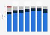 Anteile der Geschäftsbereiche am Umsatz von Lenovo bis 2018/19