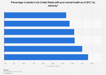 Percentage of adults with poor mental health in the U.S. by ethnicity 2017