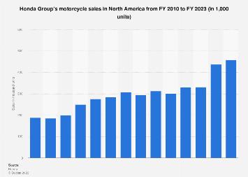 Honda Group - motorcycle sales in North America 2010-2018