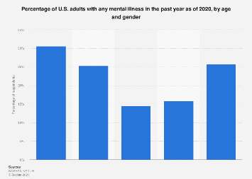 U S Mental Health Issues Statistics Facts Statista