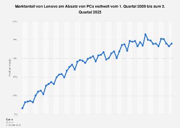 Marktanteil von Lenovo am weltweiten PC-Absatz bis Q2 2019