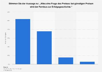 Meinung zum Erfolg des Fernbusses durch günstige Preise in Deutschland 2013