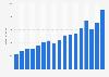 Umsatz von BasicNet (Kappa) bis 2018