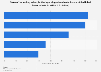 bottled water companies top selling bottled water brands u s 2017
