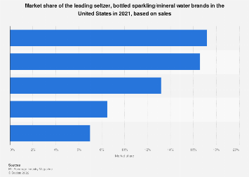 Key brands' market share of bottled sparkling water in the U.S. 2017