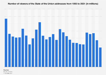 State of the Union address - number of viewers 1993-2018