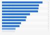 Beste Mediaagenturen im EMEA-Raum laut Recma Report Network Diagnostics 2013