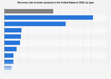 Recovery rate of stolen property in the U.S. in 2016, by type