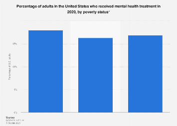 Share of U.S. adults who received mental health treatment by poverty status 2017