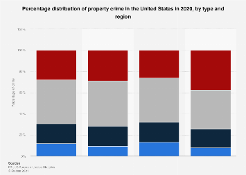 Property crime in the U.S. 2015, by type and region