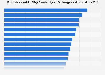 Bruttoinlandsprodukt je Erwerbstätigen in Schleswig-Holstein bis 2017