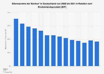 Banken in Deutschland - Bilanzsumme in Relation zum BIP bis 2018