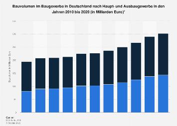 Baugewerbe - Bauvolumen in Deutschland nach Bereich bis 2016