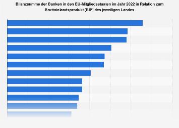 Bilanzsumme der Banken europäischer Länder in Relation zum BIP 2018