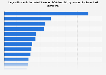 Largest libraries in the U.S. as of October 2012, by number of volumes held