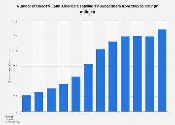 Number of DirecTV Latin America's satellite TV subscribers 2006-2017