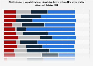 EU-28 - structure of residential end-user electricity prices in select cities 2018