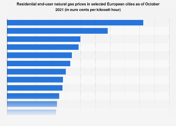 EU-28 - residential end-user gas prices in select cities 2018