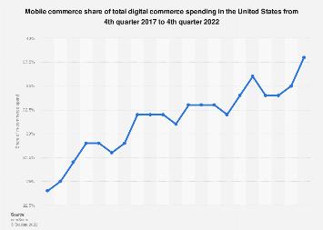 Share of U.S. mobile e-commerce spending 2010-2017