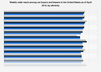Radio reach among car buyers and leasers in the U.S. in 2016, by ethnicity