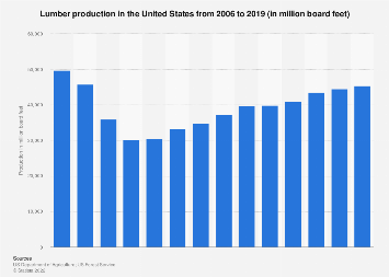 Lumber production in the U.S. 2006-2016