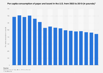 Per capita consumption of paper and board in the U.S. 2003-2016