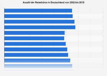 Anzahl der deutschen Reisebüros bis 2017